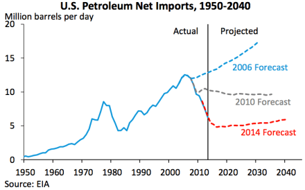 WhiteHouse makes clear that @EIAgov does lousy fossil fuel