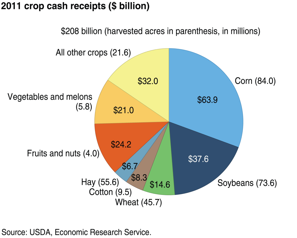 medium resolution of here are the cash crops