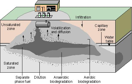 Image result for leaking underground storage tank