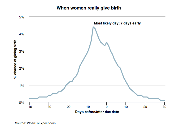 Doctors get due dates wrong 96.6 percent of the time - Vox