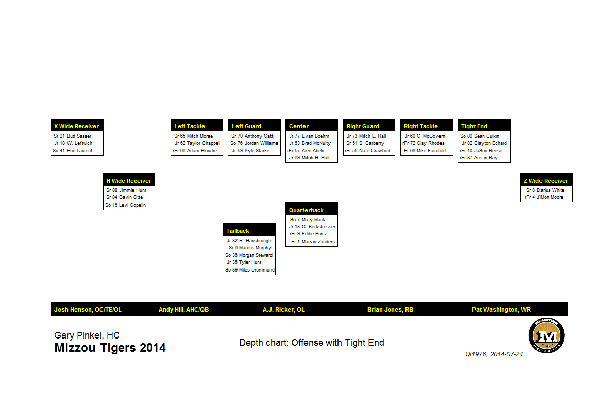 Depth Charting the 2014 Mizzou Football Roster: pre-Fall