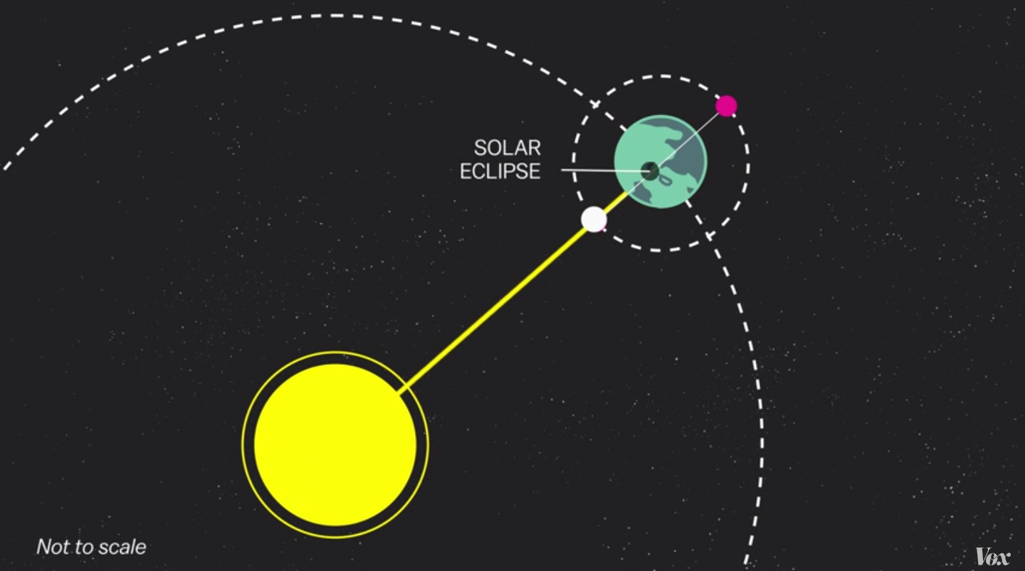 diagram of eclipse the sun leviton wiring solar 2015 5 things to know vox