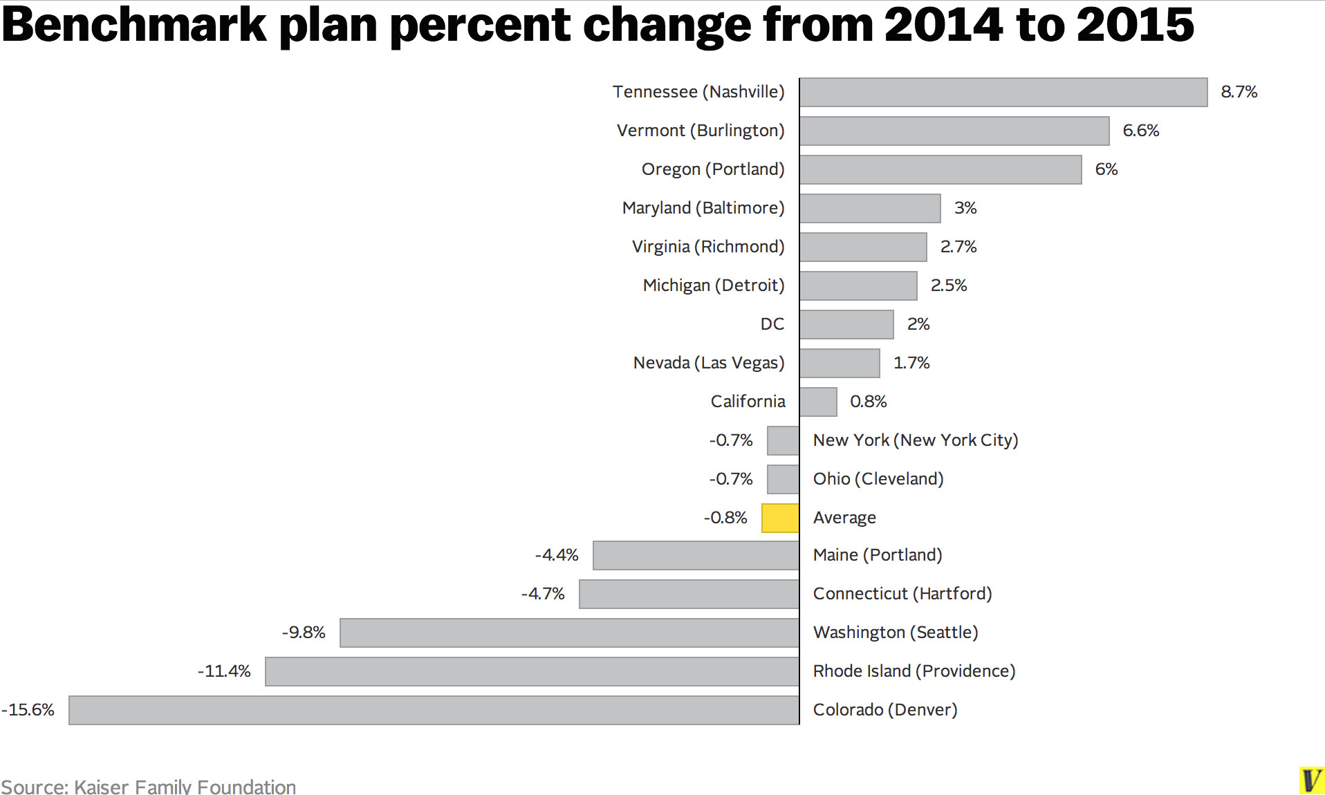 Some big Obamacare news: premiums will fall in seven big