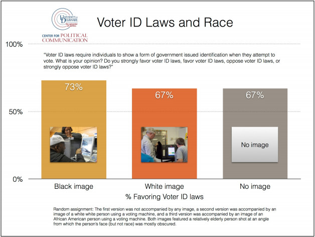 voter ID study white support