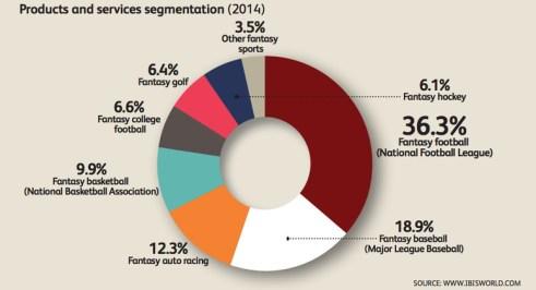 fantasy chart