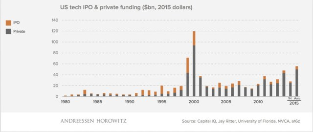 Private equity is replacing IPOs as the dominant funding mechanism for technology companies.