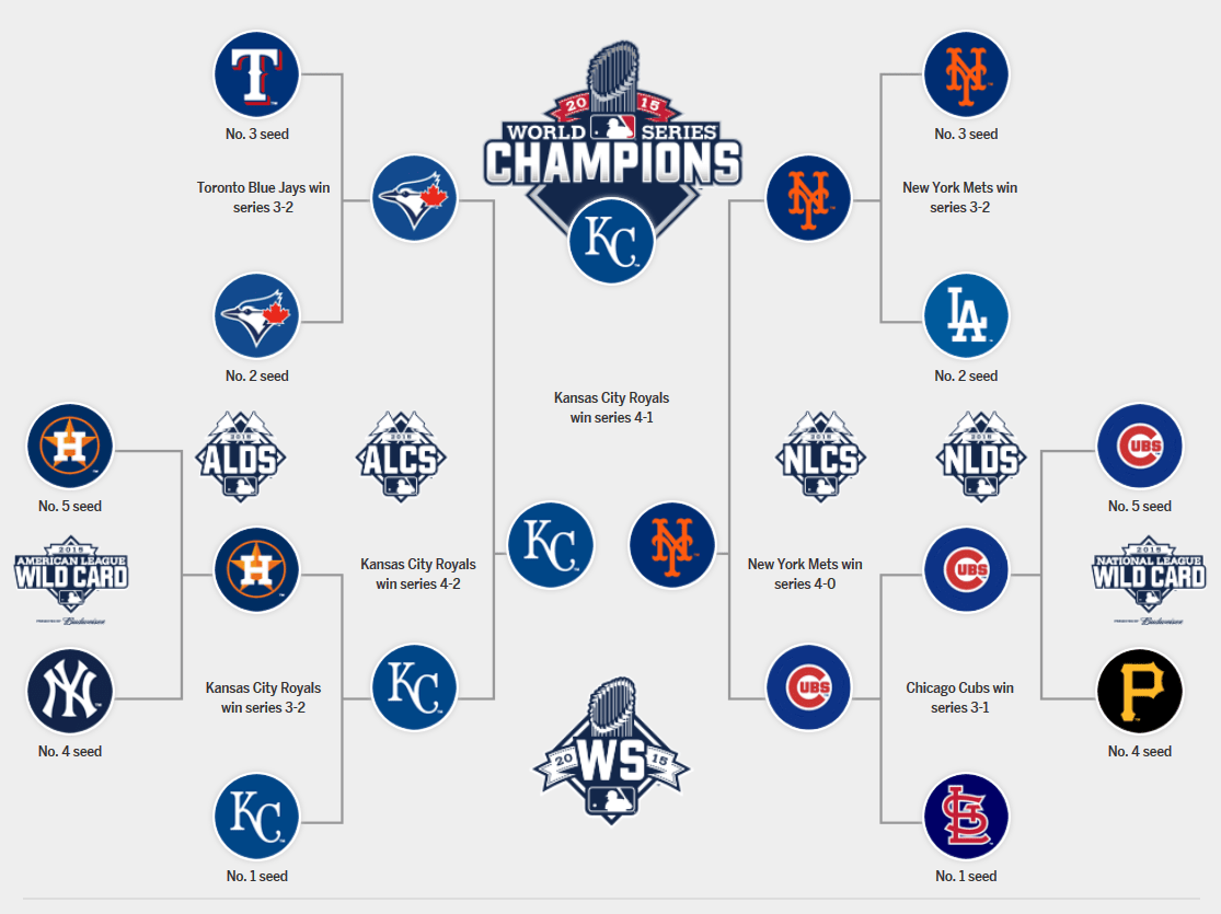 MLB playoffs: Bracket, schedule, dates as baseball ...