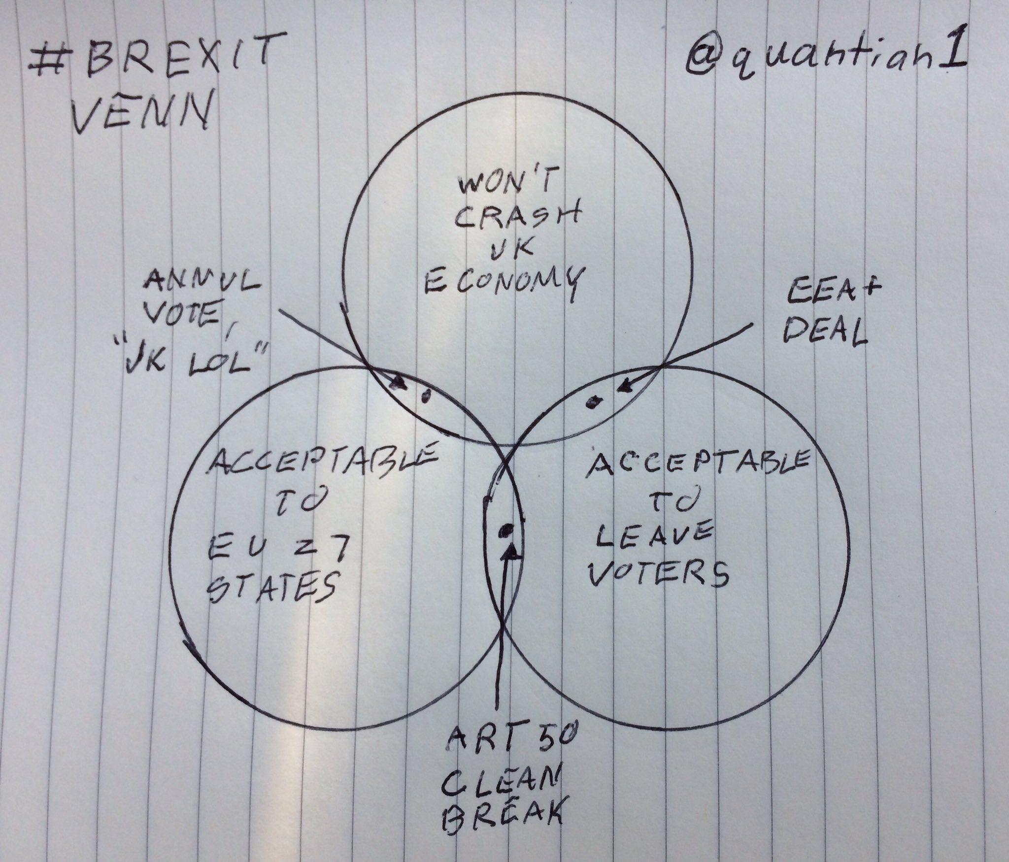 5 venn diagram