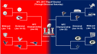 NFL playoff bracket update and Sunday Divisional playoff ...