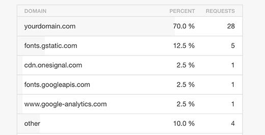 Solicitudes HTTP de dominio cruzado