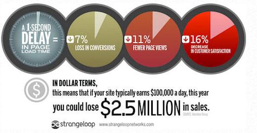 Cómo los sitios web lentos le cuestan dinero