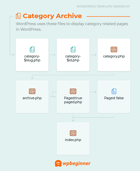 Category archive template