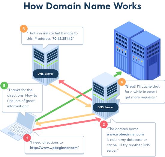 Как работают доменные имена