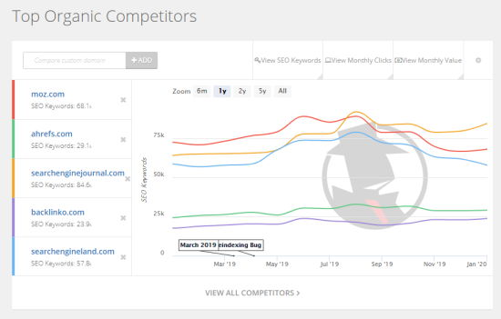 Graph showing Moz's organic SEO keywords vs its competitors' keywords