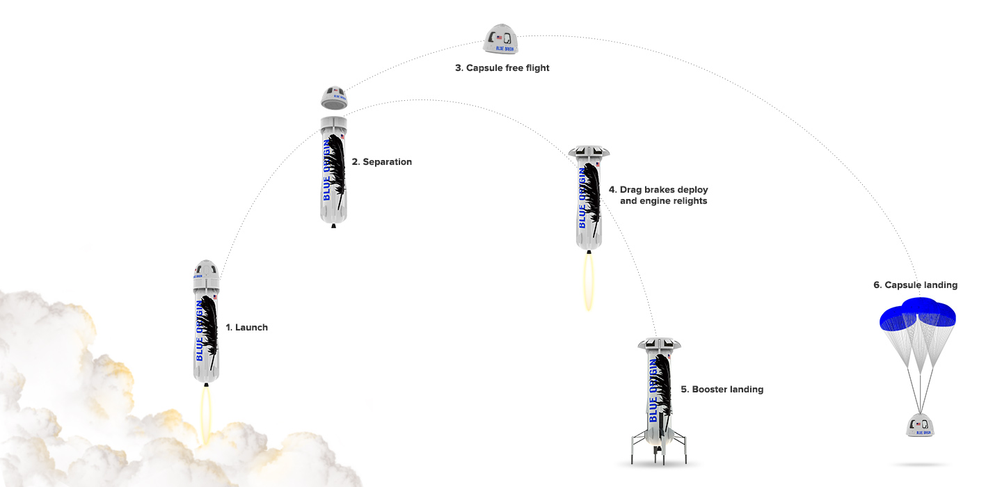 Blue Origin Makes History With Successful Launch And