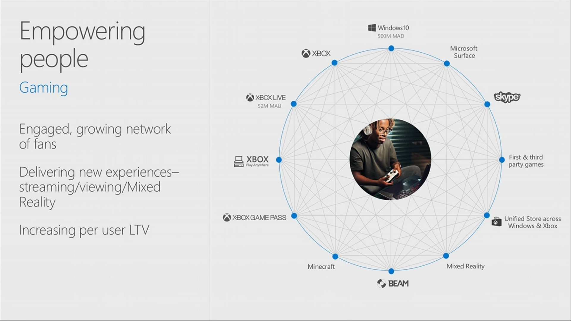 Microsoft Ceo Xbox Live Is The Biggest Gaming Social