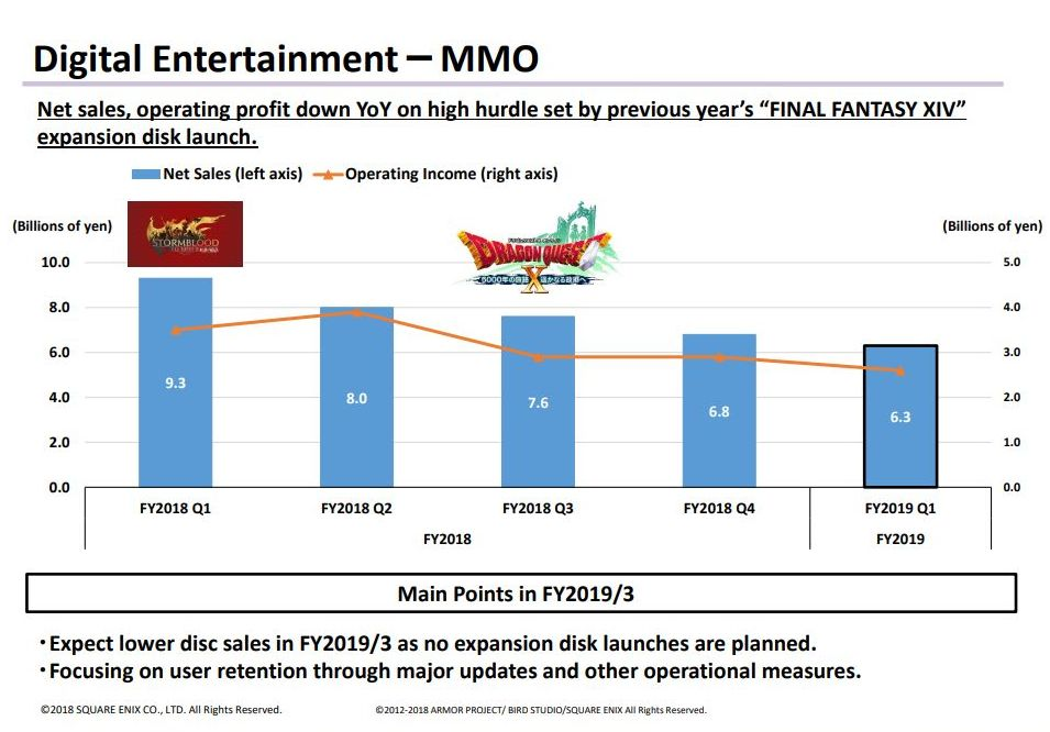 Square Enix Announces Weaker Financial Results due to Lack of Releases and Under-Performing Mobile