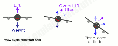 Diagram showing the forces (lift, weight, and centripetal) on a plane as it banks at various angles.