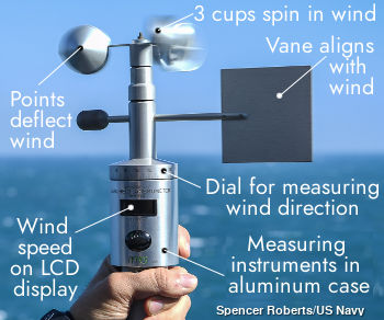 vdo temperature gauge wiring diagram upright mx19 scissor lift how do anemometers measure wind speed explain that stuff closeup of a basic handheld anemometer with these parts labeled cups vane scale