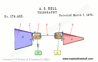 bt cable wiring diagram dcc track diagrams how do telephones work explain that stuff alexander graham bell s telephone patent from 1876 us 174465