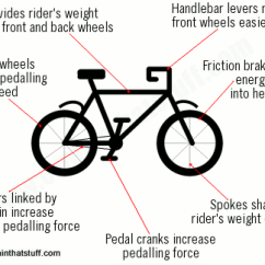 Bike Parts Diagram Free Wiring Diagrams For Cars Bicycle Science How Bikes Work And The Physics Behind Them A Summary Of At In