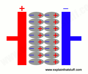 How Do Capacitors Work Explain That Stuff
