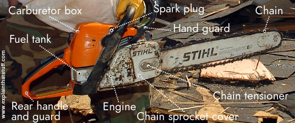 Stihl Chainsaw Timeline