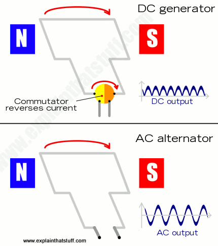 How Electricity Generators And Dynamos Work Explain That Stuff