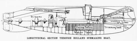 Diagram showing basic layout of a submarine