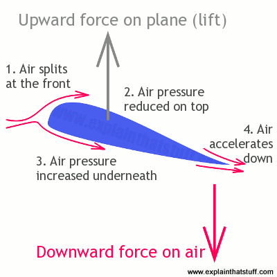 paper airplane diagram of parts 1999 ford f350 stereo wiring how planes work the science flight explain that stuff an airfoil generates lift through a combination pressure differences and downwash air moves