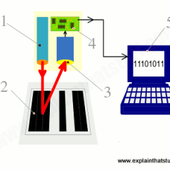 What Is Computer Explain With Block Diagram Chevy 7 Pin Trailer Plug Wiring How Do Barcodes And Barcode Scanners Work? - That Stuff