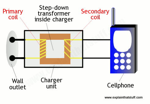 transformer diagram and how it works kia rio 2003 radio wiring wireless power chargers work explain that stuff an ordinary electricity charger