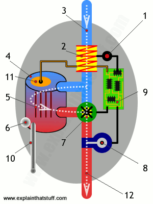physics energy flow diagram guitar wiring diagrams p90 how does an electric shower work? - explain that stuff