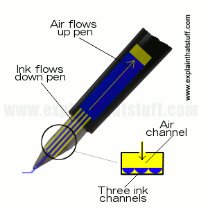 Diagram showing how a fountain pen feed works with ink flowing down three small channels and air flowing up above it.