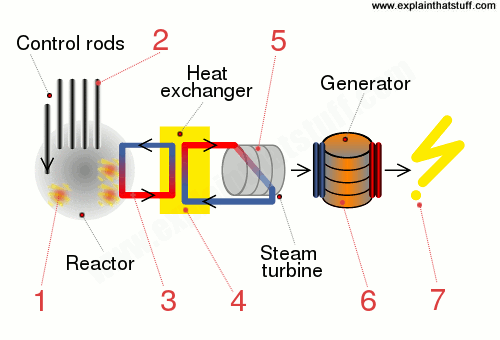 nuclear power plant diagram worksheet electrical household wiring diagrams how does a work explain that stuff showing the sequence of making steps inside electricity