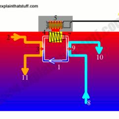 Thermoelectric Generator Diagram Maytag Washer Repair How Does Otec Work? (ocean Thermal Energy Conversion) - Explain That Stuff