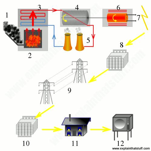 How Do Power Plants Work? How Do We Make Electricity?