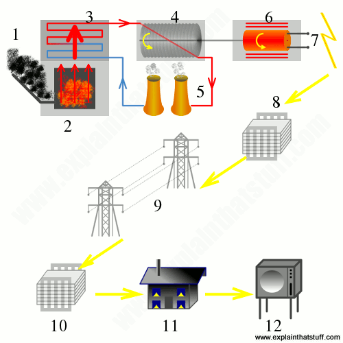 simple cycle power plant diagram 1999 toyota 4runner wiring how do plants work we make electricity artwork showing the steps involved in a makes