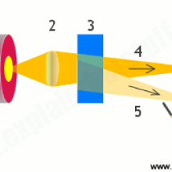 Vdo Temperature Gauge Wiring Diagram Air Compressor Schematic How Do Anemometers Measure Wind Speed Explain That Stuff Simple Illustration Of The Beam Splitting Arrangement In A Laser Doppler Anemometer