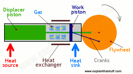 Image result for how does a stirling engine work
