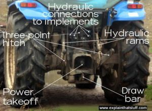 How do tractors work?  Explain that Stuff