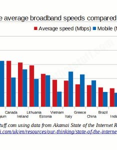Bar chart comparing maximum fixed line broadband speeds in different countries also how internet works explain that stuff rh explainthatstuff