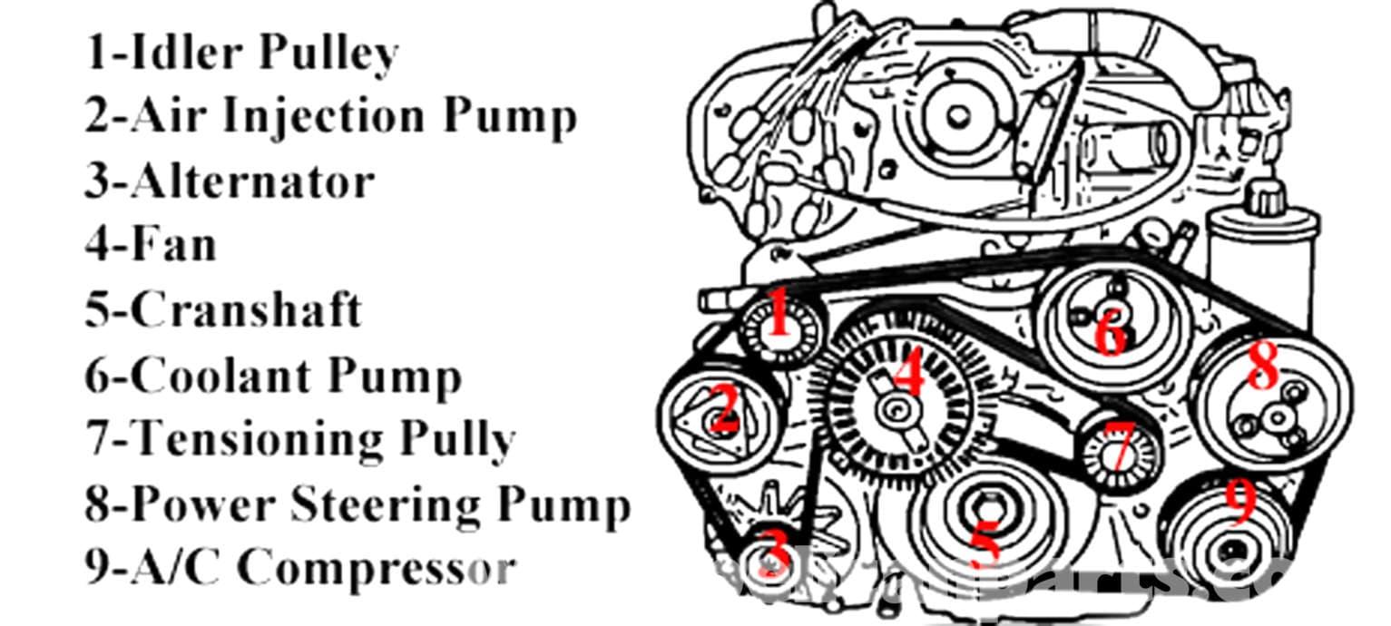 7 3 Engine Belt Diagram 7.3 Pulley Diagram Wiring Diagram