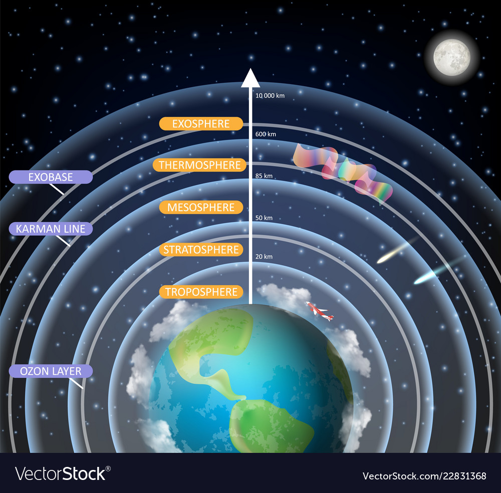 hight resolution of educational diagram of earth atmosphere vector image