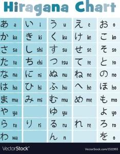 Basic japanese hiragana chart vector image also royalty free rh vectorstock