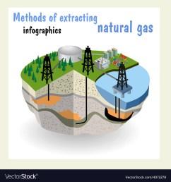 diagram natural gas resources vector image [ 1000 x 1078 Pixel ]