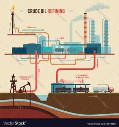 crude oil refining vector image [ 1000 x 1080 Pixel ]
