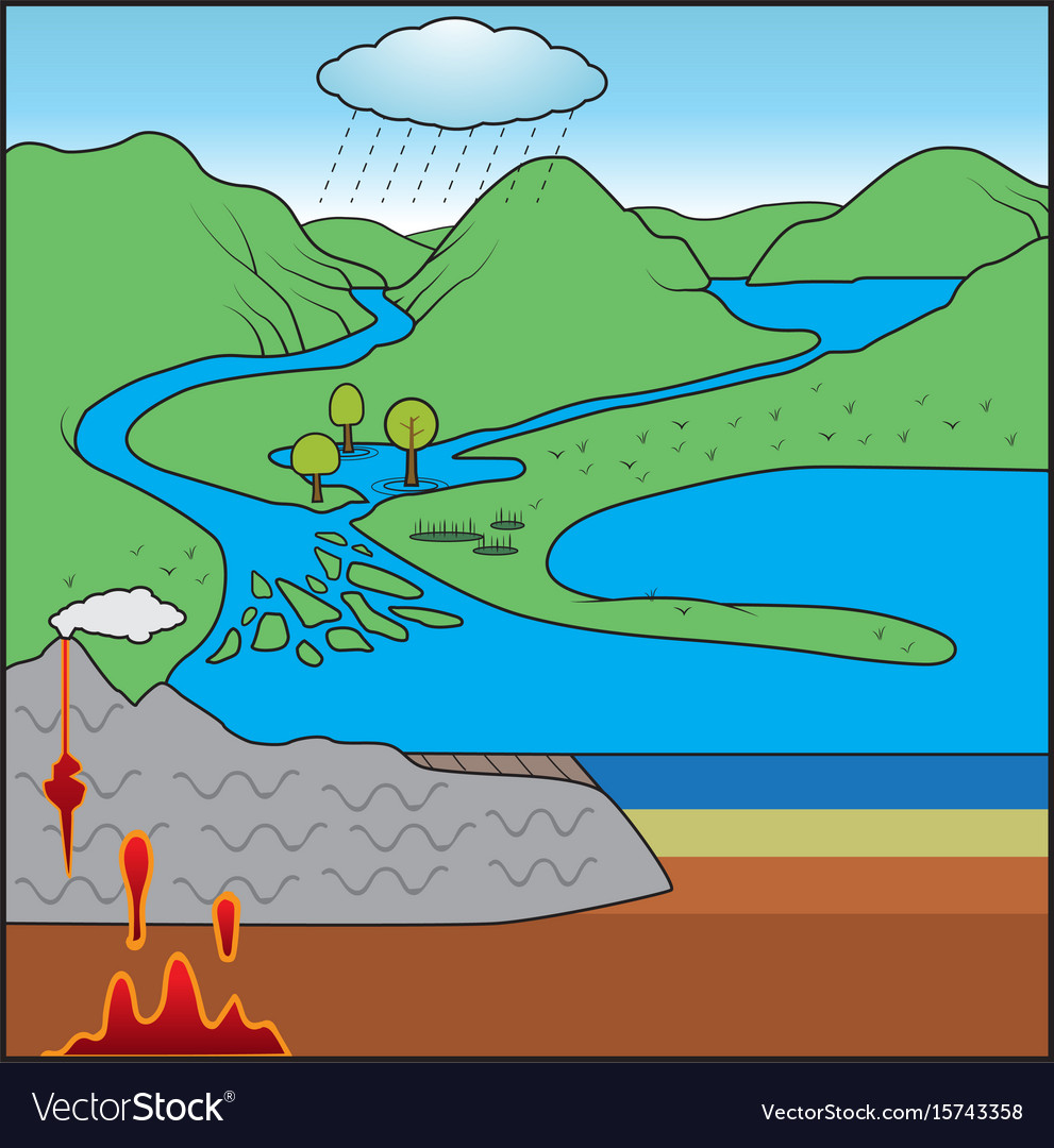 hight resolution of rock cycle chart vector image