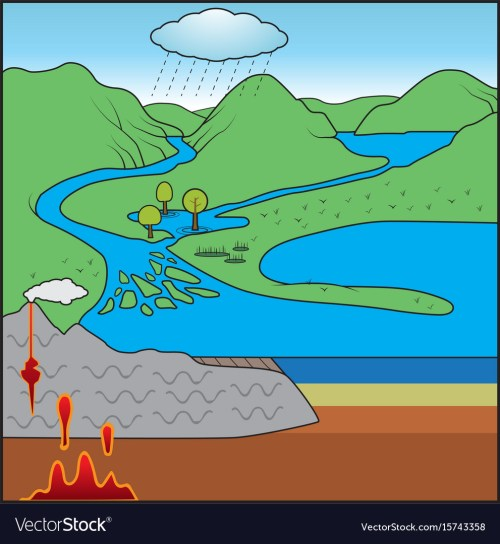 small resolution of rock cycle chart vector image