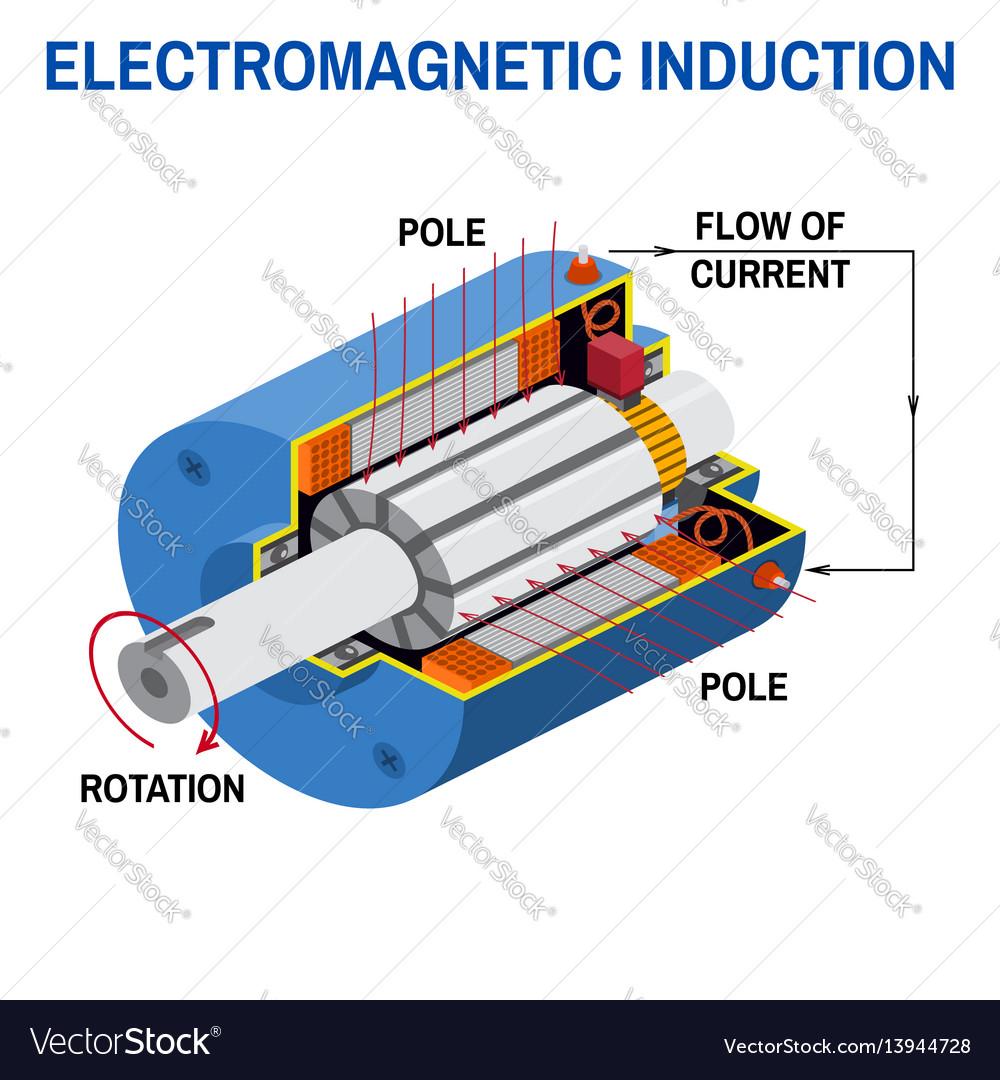 medium resolution of dc generator cross diagram vector image